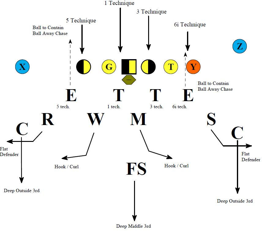 the base defense illustrated above is known as a 31 or an over front which  provides an automatic 6i technique towards the tight end and an automatic 5