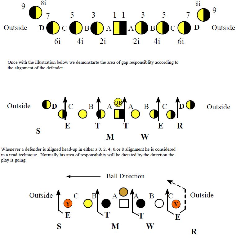 Understanding The 4 2 5 Defense Football Toolbox