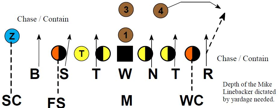 Short Yardage And Goal Line Defense Football Toolbox