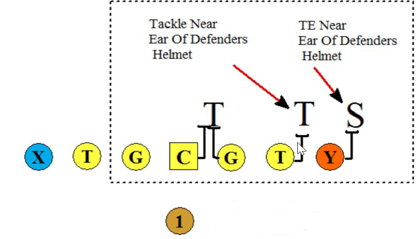 Near ear rule football toolbox any play called that ends with an 8 or a 9 in the running game requires fast rotation of the combination or base block the fast rotation is dictated by how ccuart Choice Image