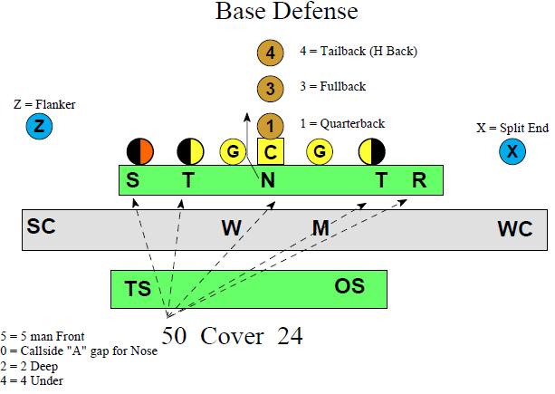 5-2 Defense - Football Toolbox