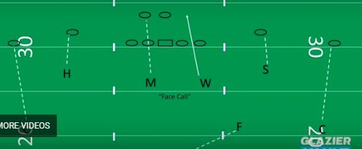 Defending Spread With Man Free Coverage Out Of 4